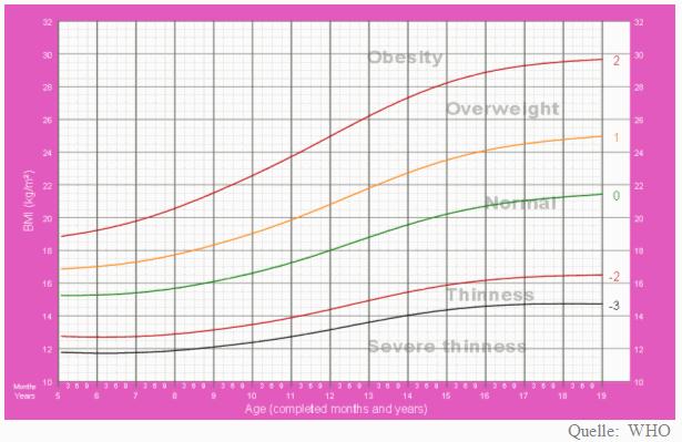 BMI Rechner Kind Gewichtstabelle Mädchen