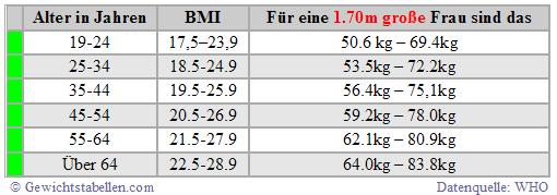 BMI Tabelle Frau Alter