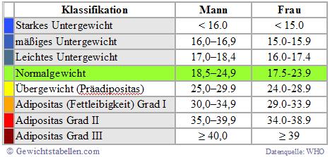 BMI Tabelle Frau Mann