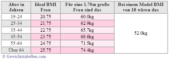 Idealgewicht berechnen Ideal BMI Tabelle Frau