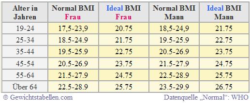 Idealgewicht berechnen Ideal BMI Tabelle