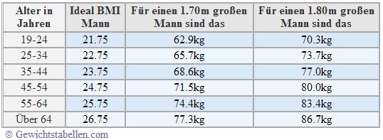 Idealgewicht berechnen Ideal BMI Tabelle Mann